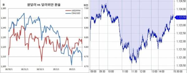 ▲오른쪽은 원달러 장중 흐름(한국은행, 체크)