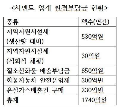 ▲시멘트 업계 환경부담금 예상치 현황.(사진제공=한국시멘트협회)