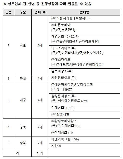 ▲지자체별 등록말소 예정 상조업체 (변동가능).(공정거래위원회)