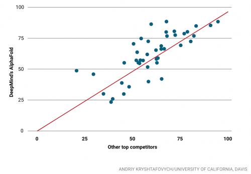 ▲붉은 선을 기준으로 윗쪽이 다른 경쟁자들에 비해 알파폴드가 단백질 폴딩을 더 잘 예측했으며 아래쪽은 그렇지 못했다.  출처:Robert F. Service