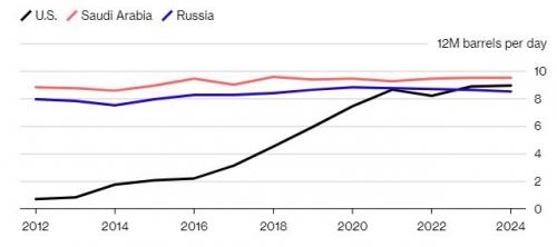 ▲주요 산유국 석유 수출 추이. 단위 하루 100만 배럴. 검은색:미국/ 분홍색:사우디/ 파란색:러시아. ※2019년 이후는 예상치. 출처 블룸버그
