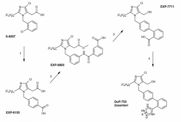 ▲그림 3. 좌상) 다케다 (Takeda Pharmaceutical)에서 1982년 특허로 공개된 안지오텐신 II 수용체 저해물질은 [13] IC50 (uM) 기준 15 정도의 낮은 활성을 가진 물질이었다. 이를 리드 컴파운드로 하여 듀퐁 사의 연구원들은 안지오텐신의 구조에 착안하여 페닐 링에서 구조를 확장해야 한다는 가설을 서웠다. 페닐기의 파라 (para) 위치에 카르복시기를 추가하니 IC50 이 10배 감소하였고 (좌하),  이를 시작으로 한 여러 단계의 화합물 최적화를 통하여 안지오텐신 II 수용체 타입 1 을 특이적으로 저해하는 화합물인 로사르탄 (Losartan)을 발굴하게 되었다 (우하) [17].
