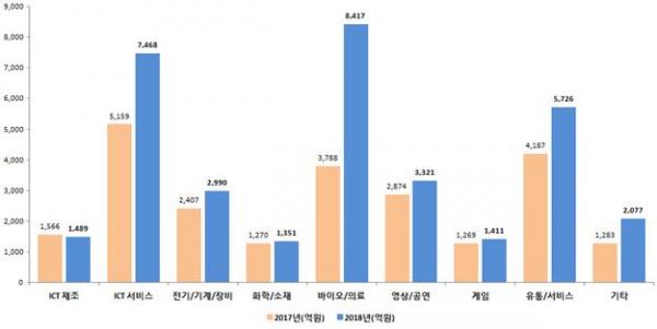 ▲업종별 신규 벤처투자 현황(중소벤처기업부)