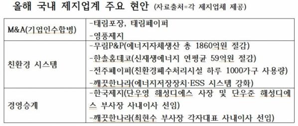 ▲올해 국내 제지업계 주요 현안.(사진제공=각 제지업체)