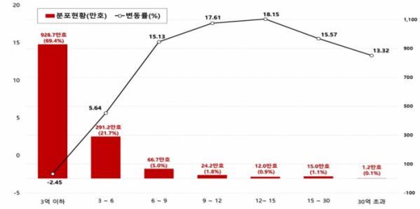▲가격대별 2019년 공동주택 공시가격 변동률 현황(자료=국토교통부)
