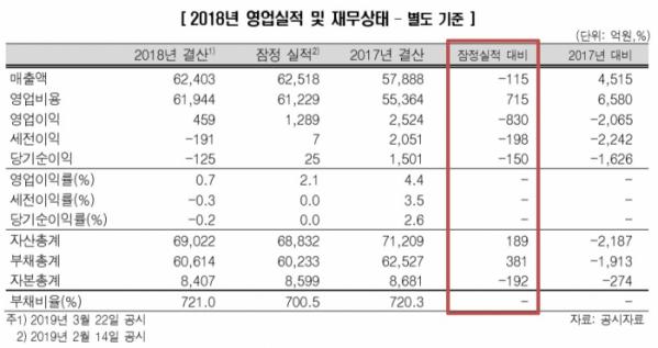 ▲아시아나항공 재무제표(제공=한국신용평가)