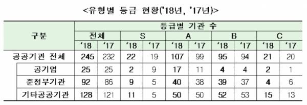 ▲공공기관 2018년도 고객만족도 조사 결과.(자료=기획재정부)