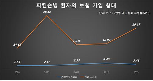 ▲파킨슨병 환자 보험 가입 형태 그래프 (서울시보라매병원)