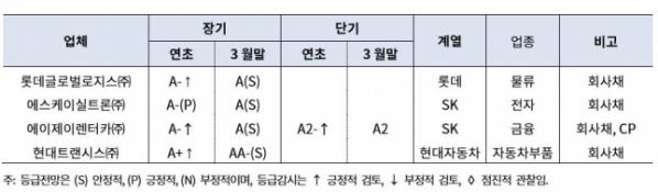 ▲2019년 1분기 신용등급 상승업체(출처=한국기업평가)