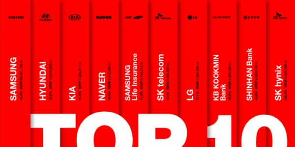 ▲2019년 베스트 코리아 브랜드 TOP10