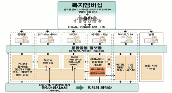 ▲차세대 사회보장정보시스템 구축 개요도.(자료=보건복지부)