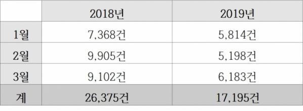▲2018년, 2019년 1분기 허위매물 신고 접수 건수(자료=KISO)