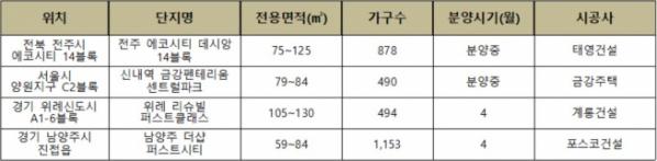 ▲건폐율 낮은 주요 공원형 분양 단지(자료=각 건설사)
