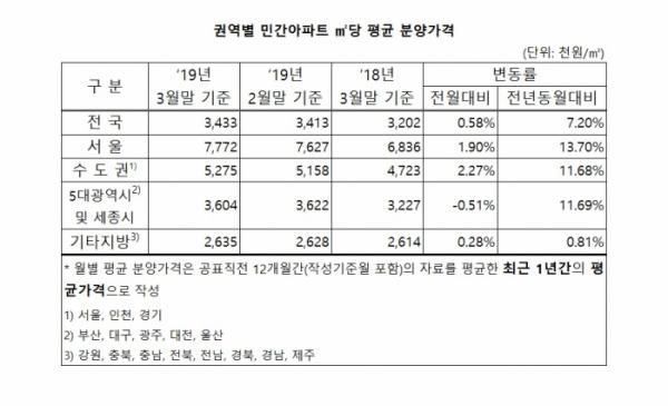(자료출처=주택도시보증공사)