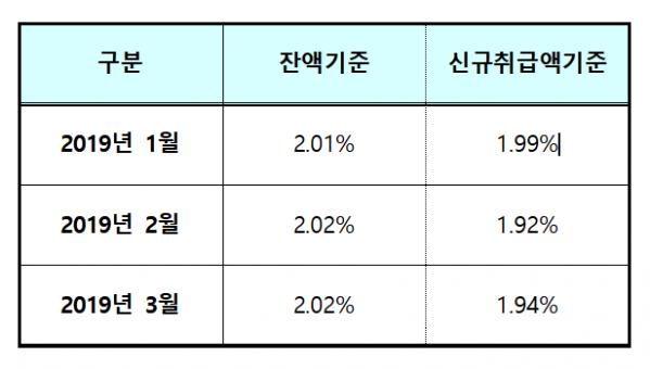 ▲2019년 잔액기준 및 신규취급액기준 COFIX 추이(은행연합회)