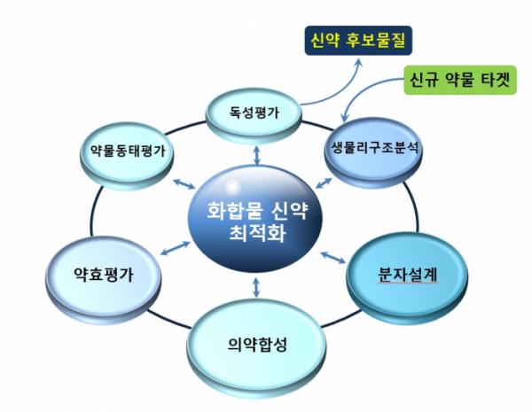 ▲신약개발지원센터의 주요기능.