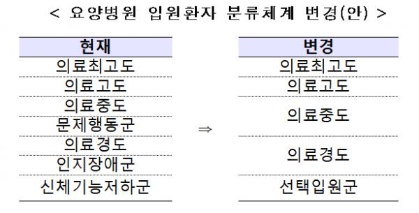 (자료=보건복지부)