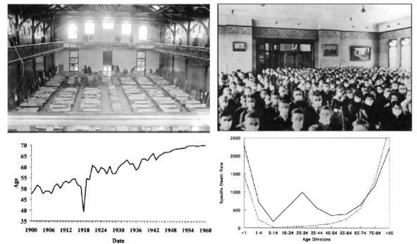 ▲그림 4 : 1918년의 인플루엔자 대유행은 약 5억명의 환자와 5천만명에서 1억명의 사망자를 낸 것으로 추산되는 인류 역사상 최악의 판데믹 (Pandemic)이다. 상단 : 1918년 인플루엔자 환자를 임시 수용한 버몬트 대학의 도서관과 입학식에 전원 마스크를 착용한 브리검 영 대학 학생들. 하단 좌 :1900년부터 1960년까지 평균 수명은 지속적으로 증가되었으나, 1918년 미국의 평균 수명은 12세가 감소하였는데, 이것은 인플루엔자로 인한 약 60만명 이상의 사망자 때문이었다. 하단 우 :  1918년의 인플루엔자는 통상적인 인플루엔자의 사망 통계와는 상이한데, 통상적인 인플루엔자는 어린아이나 노인의 희생이 많았지만 1918년의 인플루엔자는 청년층에서도 높은 사망율을 기록하였다[8].