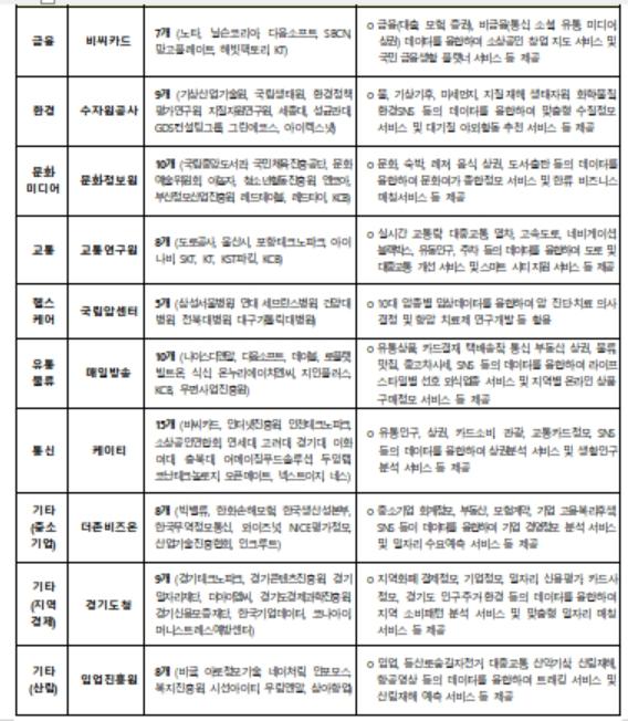 ▲공모과제 선정 현황(자료제공=과기정통부)