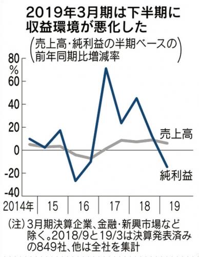 ▲일본 상장사 매출과 순이익 증가율 추이. 단위 %. 회색:매출(2018회계연도 7%)/ 파란색:순이익(마이너스 2%). 출처 니혼게이자이신문