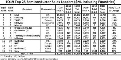 ▲주요 글로벌 반도체 기업 1분기 매출 순위 (출처=IC인사이츠 웹사이트)