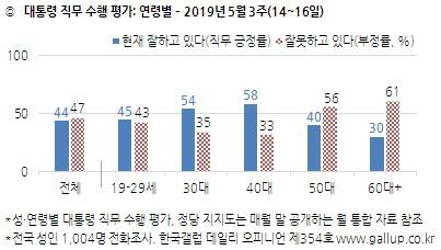 (자료=한국갤럽)