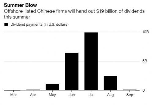 ▲역외 상장한 중국 기업들의  예정 배당금 규모. 출처 블룸버그.