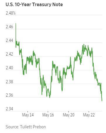 ▲10년물 미국채 수익률 변동 추이. 출처 월스트리트저널(WSJ)