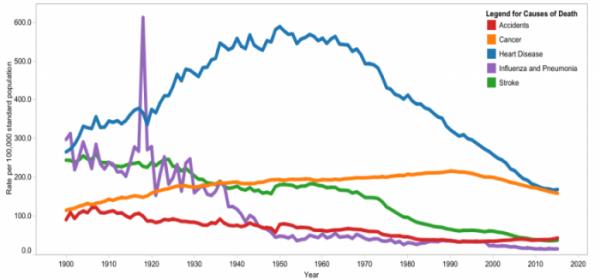 ▲그림 1 : 1900년부터 2015년까지 미국의 주요 사망 원인 변화 추세 (인구 10만명당 사망수). 인플루엔자와 페렴 등의 감염성 질환은 20세기가 시작할때만 하더라도 가장 많은 사망을  가져오는 질병이었다. 특히 1918년의 인플루엕자 대유행은 위의 그래프에서도 보이듯 급격한 사망율의 증가를 가져왔다.