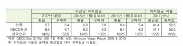 ▲시간당 최저임금, 최저임금 비율(자료제공=한국노동사회연구소)