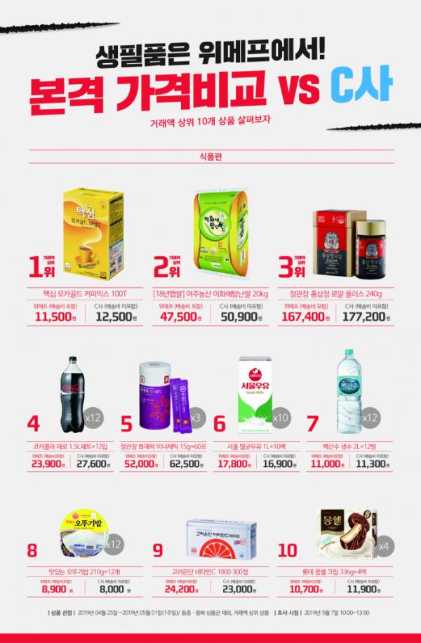 ▲가격비교 식품군(사진제공=위메프)