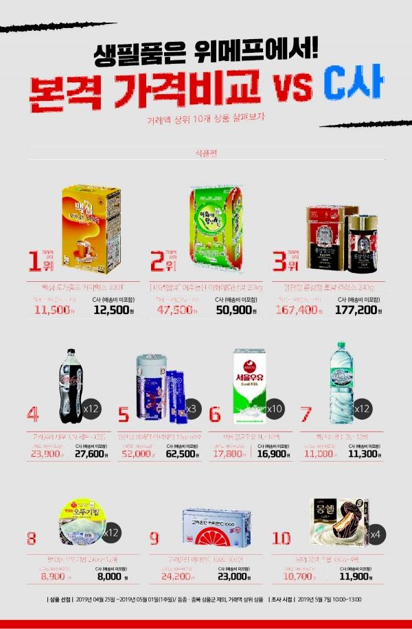 ▲위메프, 쿠팡과 식품군 가격 비교 그림 (사진제공=위메프)