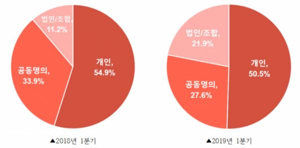 ▲2018년과 2019년 1분기 서울 단독‧다가구 주택 매입주체 비중(자료=밸류맵)