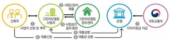▲이자지원 사업 절차도(자료=국토교통부)