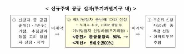 (자료출처=국토교통부)