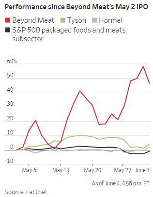 ▲ 빨강 : 비욘드밋 올리브:타이슨 검정 : S&P500에 포함된 가공식품업계 지수