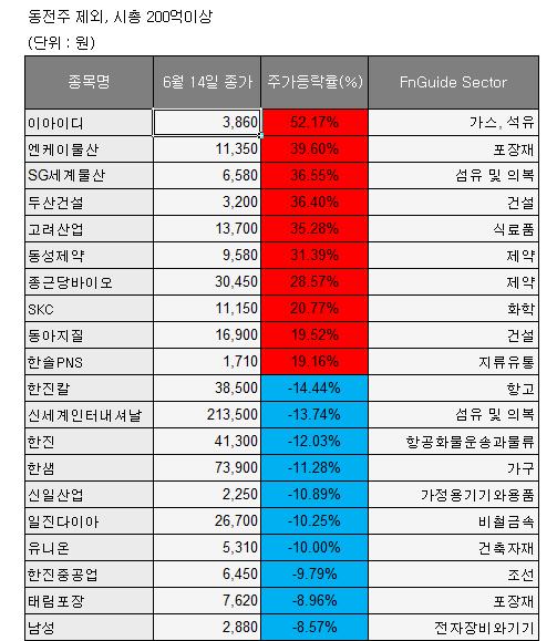 (자료=한국거래소)