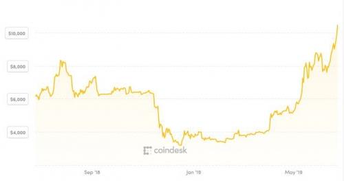▲비트코인 가격 추이. 한국시간 23일 오후 5시 50분 현재 1만660달러. 출처 코인데스크