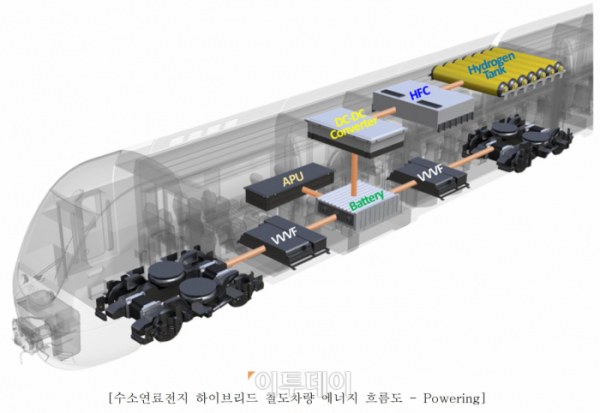 ▲수소전기 하이브리드 열차 에너지 흐름도. (자료=철도기술연구)