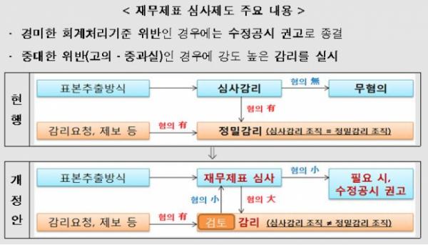 (출처=금융위원회)
