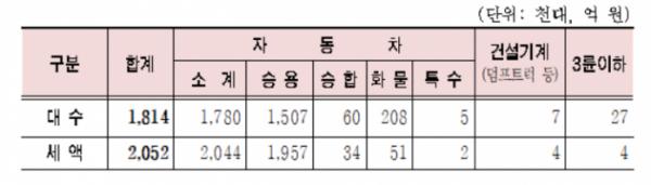 ▲2019년 제1기분 자동차세 차종별 부과현황(표 = 서울시)