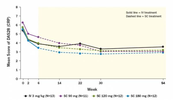 ▲램시마IV와 램시마SC 90mg, 120mg, 180mg 환자코호트의 DAS28 변화양상. (셀트리온 2019 EULAR 포스터 발표자료)