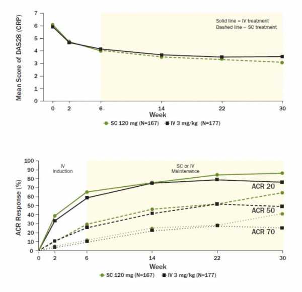▲램시마SC 120mg과 램시마IV 3mg/kg 간의 효능 을 비교한 결과 (셀트리온 2019 EULAR 포스터 발표자료)