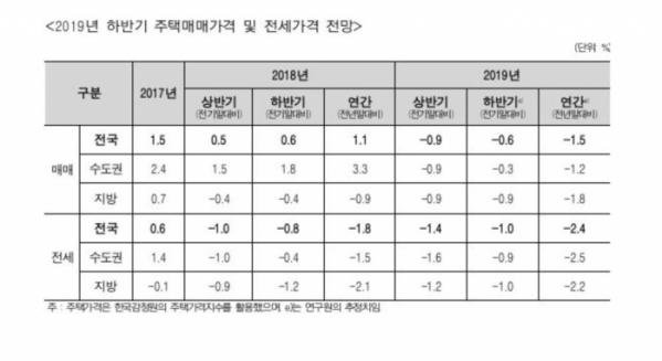 (자료출처=주택산업연구원 )
