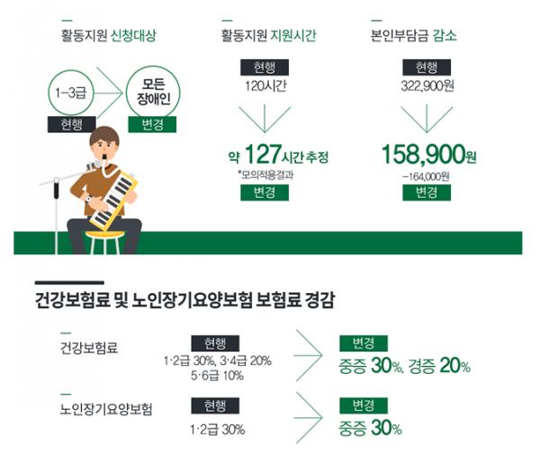 ▲활동지원 서비스 및 건강보험료 경감 개편 내용.(자료=보건복지부)