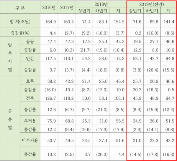▲2019년 국내 건설수주 현황 및 전망(자료=한국건설경영협회)