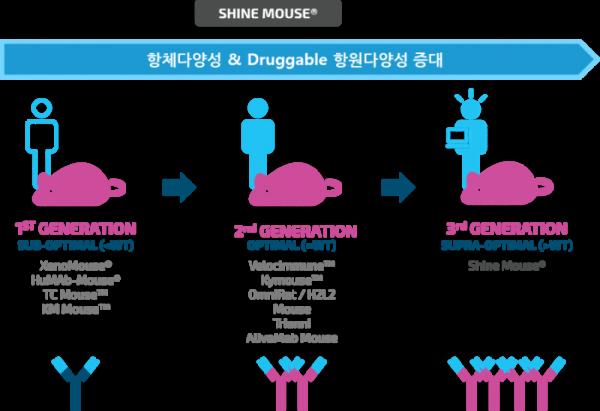 ▲지뉴브의 형질전환마우스 항체생산 플랫폼(지뉴브 제공)