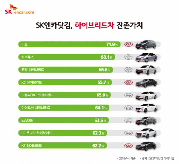 ▲28일 SK엔카닷컴에 따르면 기아자동차 니로가 9종의 하이브리드차 중 가장 높은 잔존가치를 가진 것으로 조사됐다. (사진제공=SK엔카닷컴)