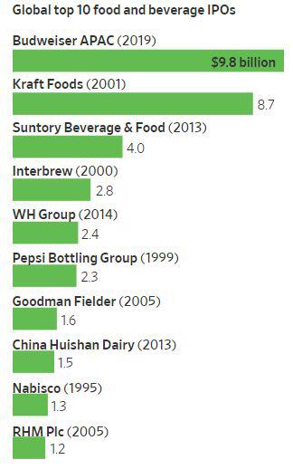 ▲글로벌 톱10 식품·음료 기업 IPO. 단위 10억 달러. 위에서부터 버드와이저APAC/크래프트푸즈/산토리맥주&식품/인터브루/WH그룹/펩시보틀링그룹/굿맨필더/차이나후이산데어리/나비스코/RHM. 출처 월스트리트저널(WSJ)