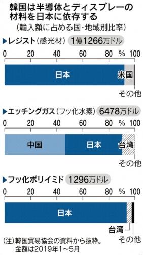 ▲한국의 일본 수출규제 반도체 소재 3개 품목 의존도. 금액은 1~5월 전체 수입액. 단위 %. 위에서부터 리지스트(1억1266만 달러)/에칭가스(6478만 달러)/플루오린 폴리이미드(1296만 달러).(출처 한국무역협회·니혼게이자이신문)